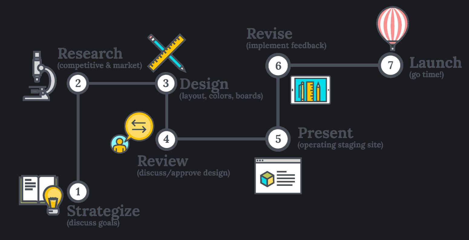 About Us web process